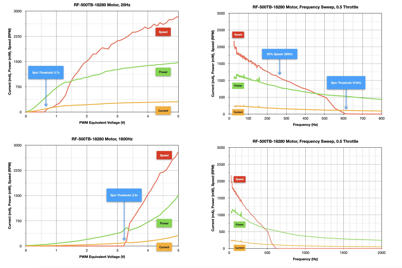 robotics___cnc_RF-500TB-18280_Motor_Summary_Graphs.png