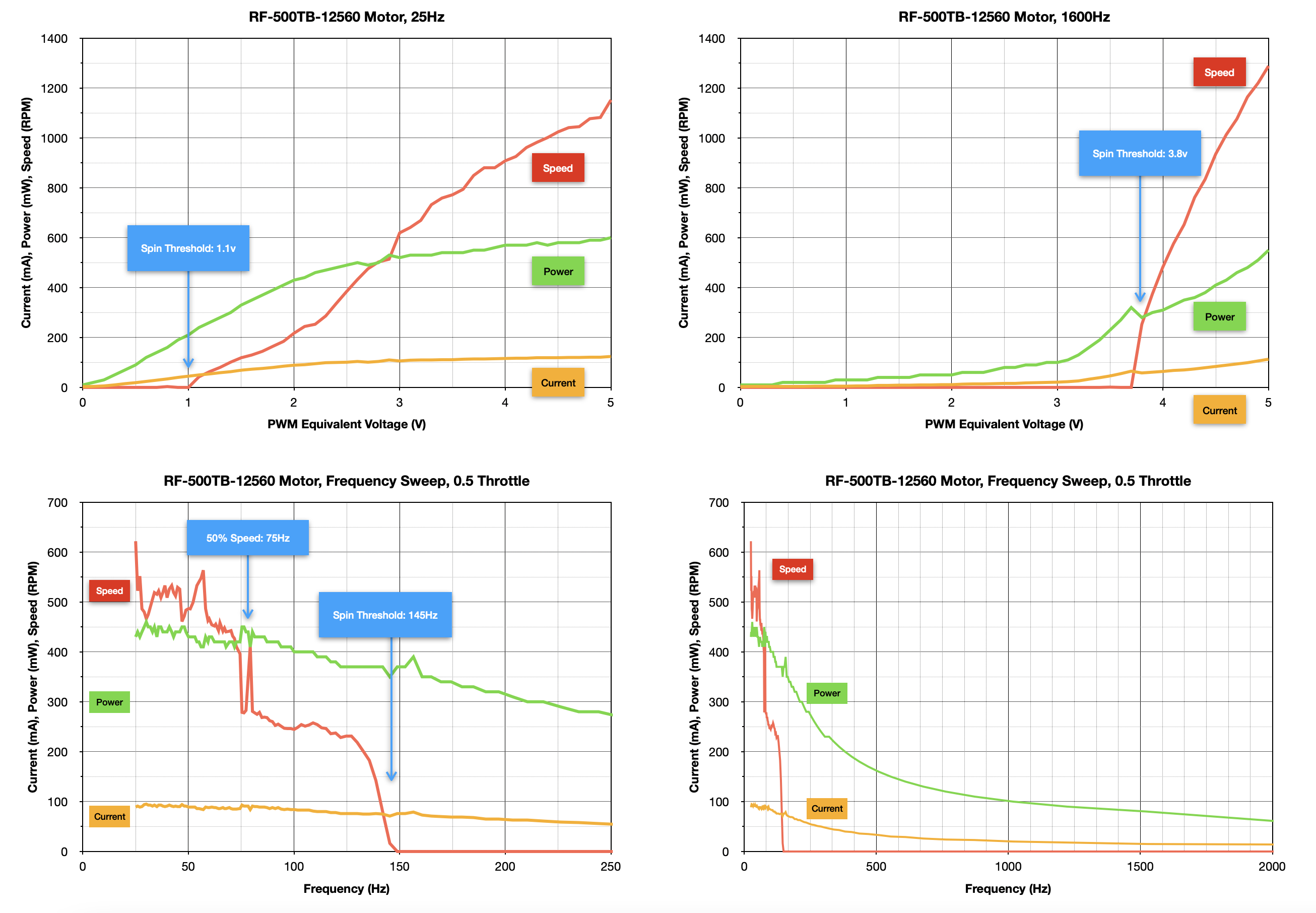 robotics___cnc_RF-500TB-12560_Motor_Summary_Graphs.png