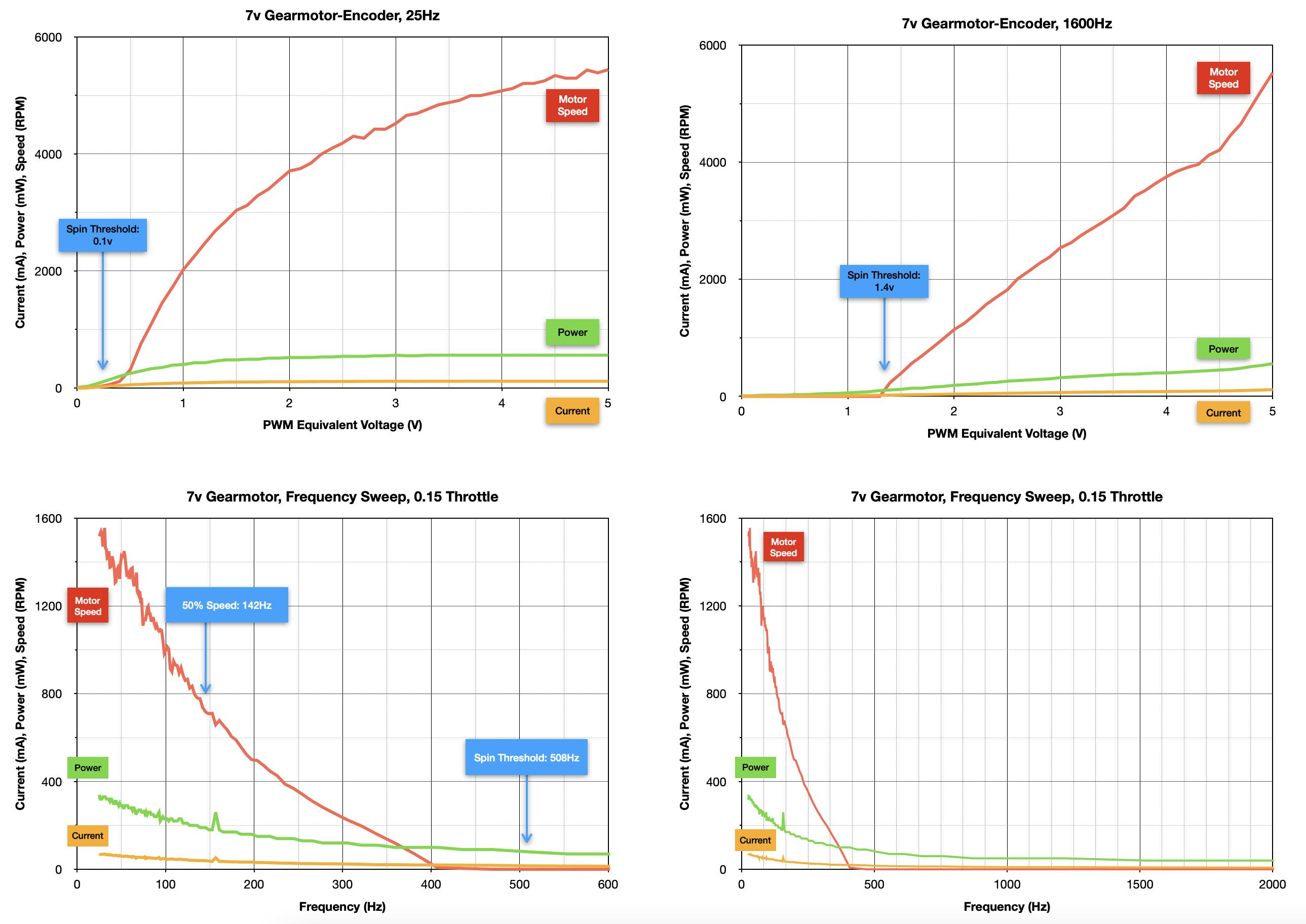 robotics___cnc_7V_Gearmotor-Encoder_Summary_Graphs.png