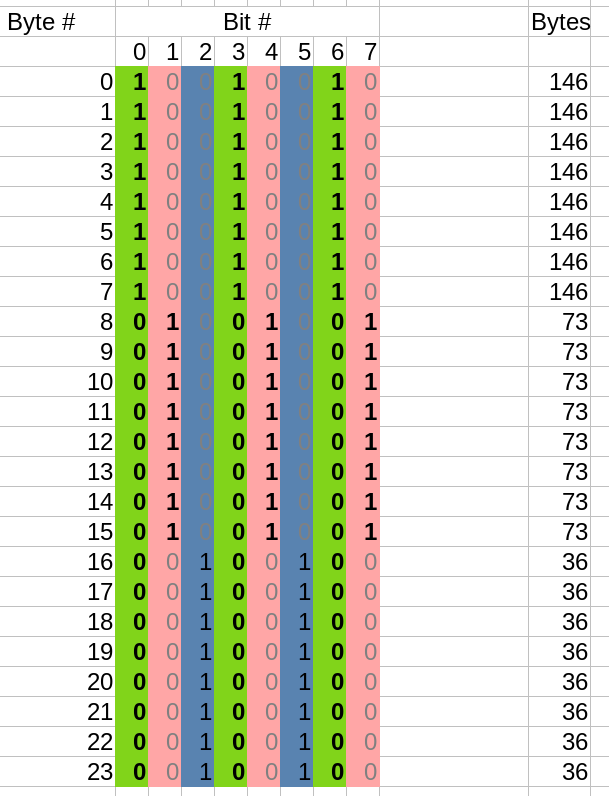 Screenshot of spreadsheet showing the memory structure of 8 neopixel values in memory, ready to be sent to shift register.