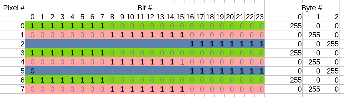 Screenshot of spreadsheet showing the traditional memory structure of 8 neopixel values in memory