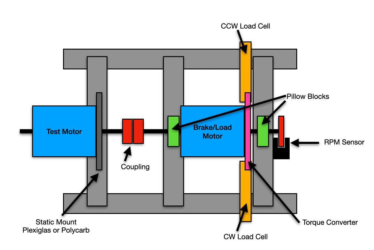 robotics___cnc_Motor_Tester_Conceptual_Design.png