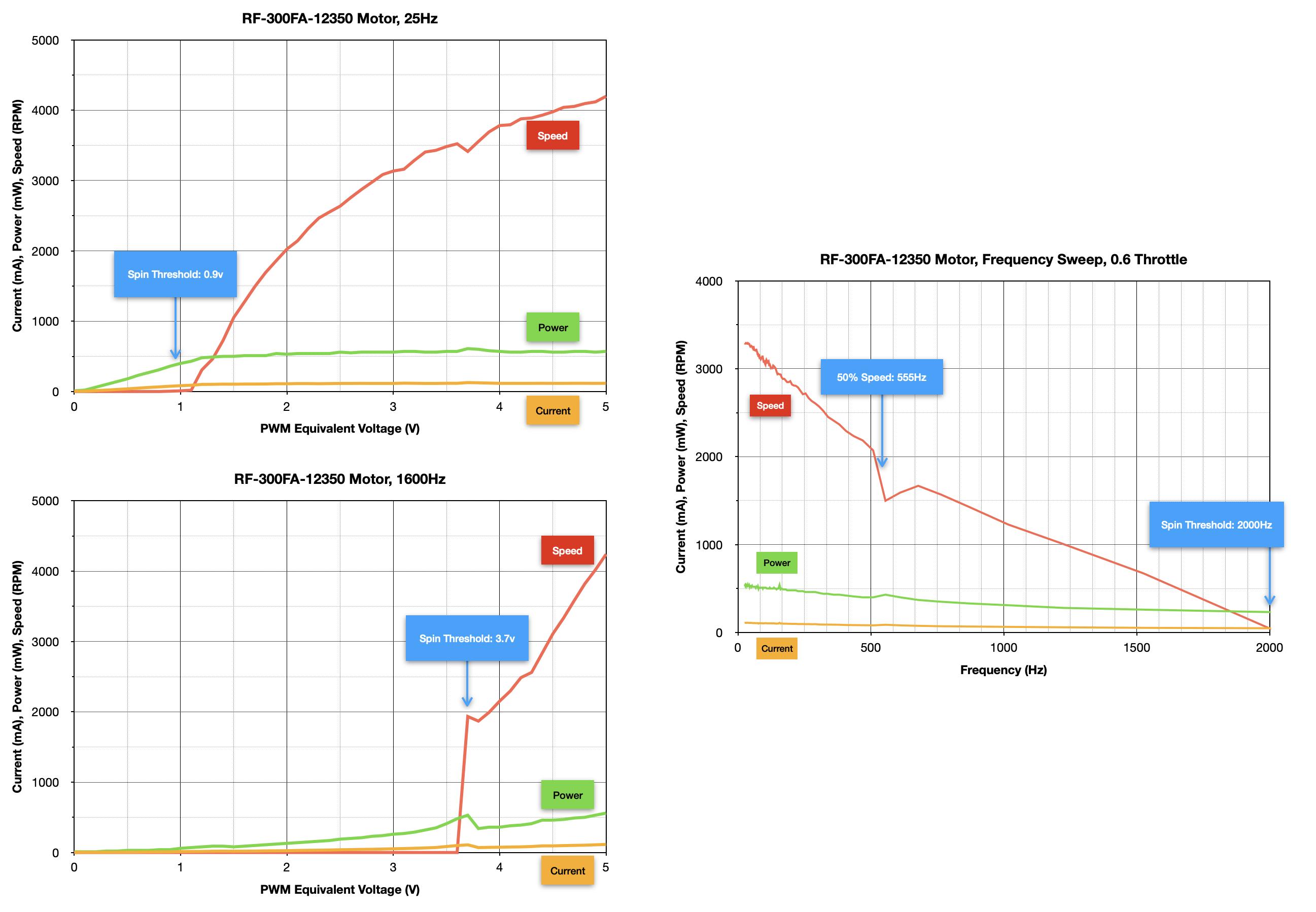 robotics___cnc_RF-300FA-12350_Motor_Summary_Graphs.png