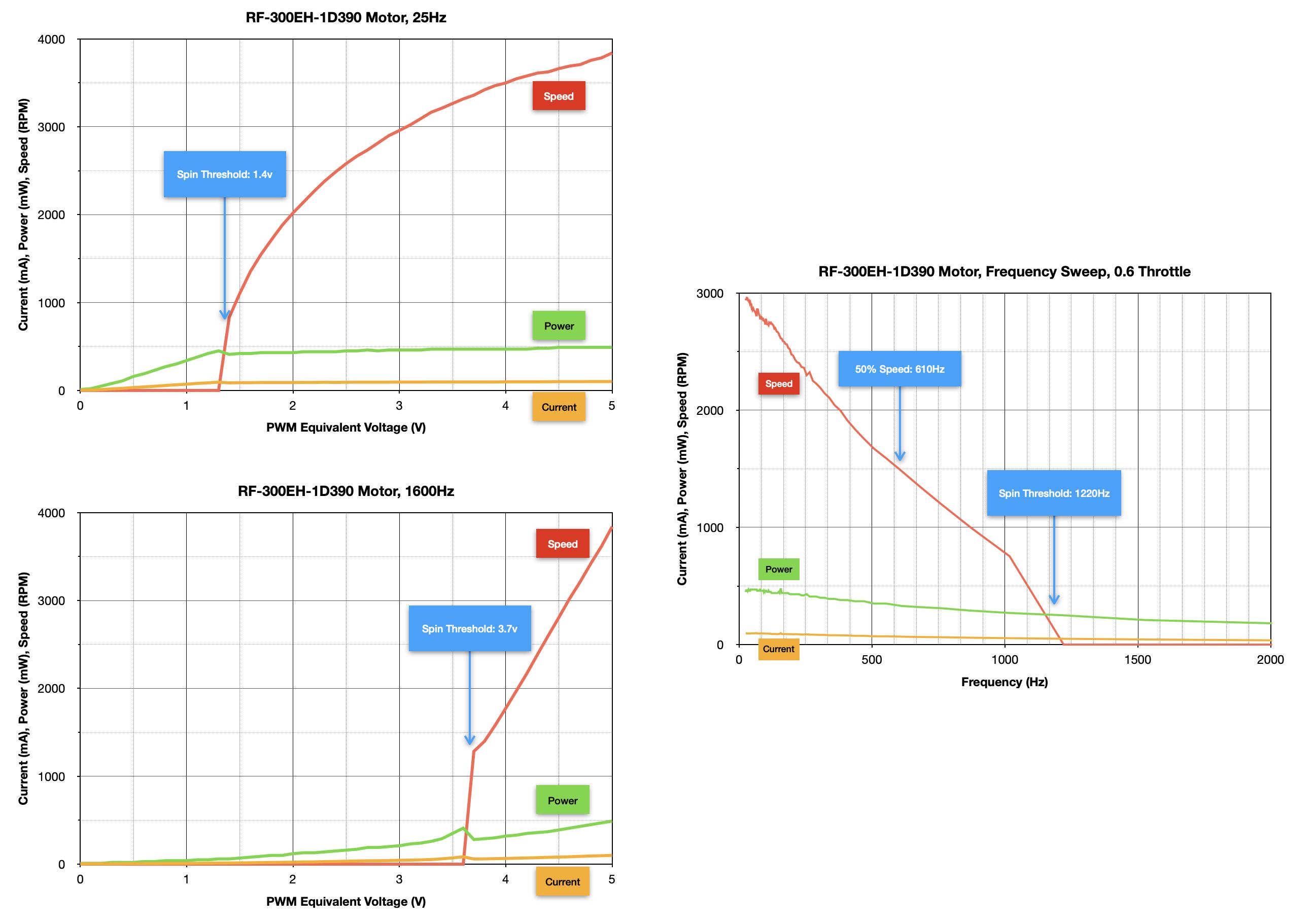robotics___cnc_RF-300EH-1D390_Motor_Summary_Graphs.png