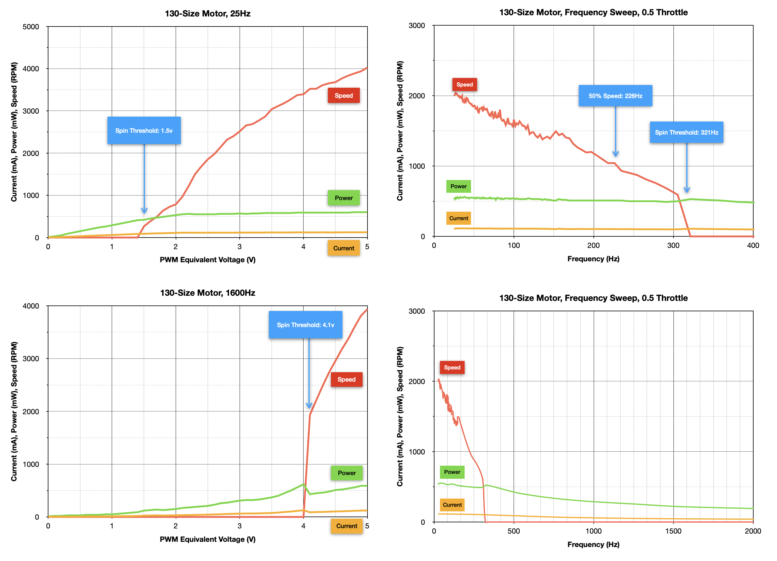 robotics___cnc_130-Size_Motor_Summary_Graphs.png