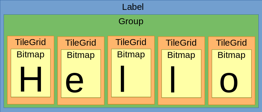 lcds___displays_Label_objects_diagram.png