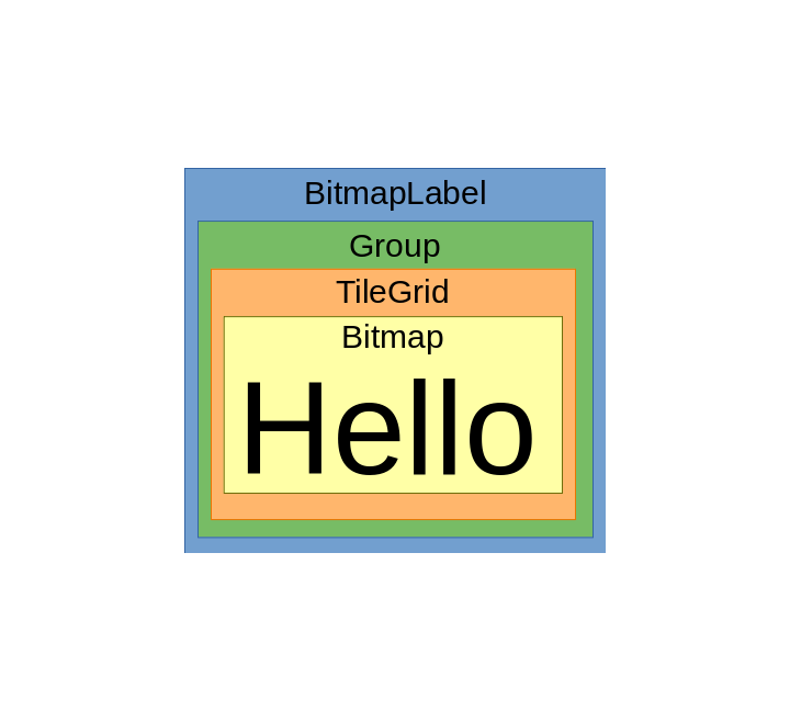 lcds___displays_BitmapLabel_objects_diagram.png