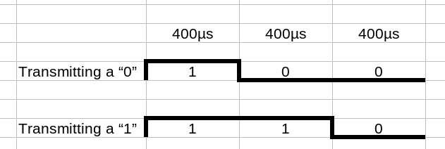 Timing diagram of NeoPixel data transmission, described in detail in the text