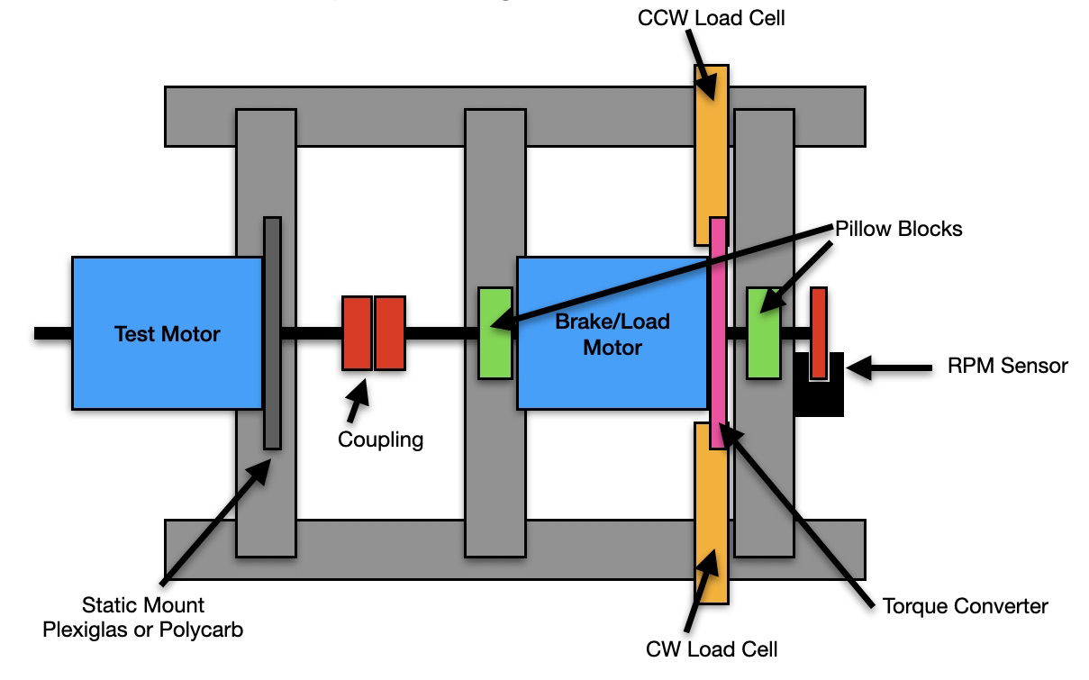 robotics___cnc_Motor_Tester_Conceptual_Design.jpeg