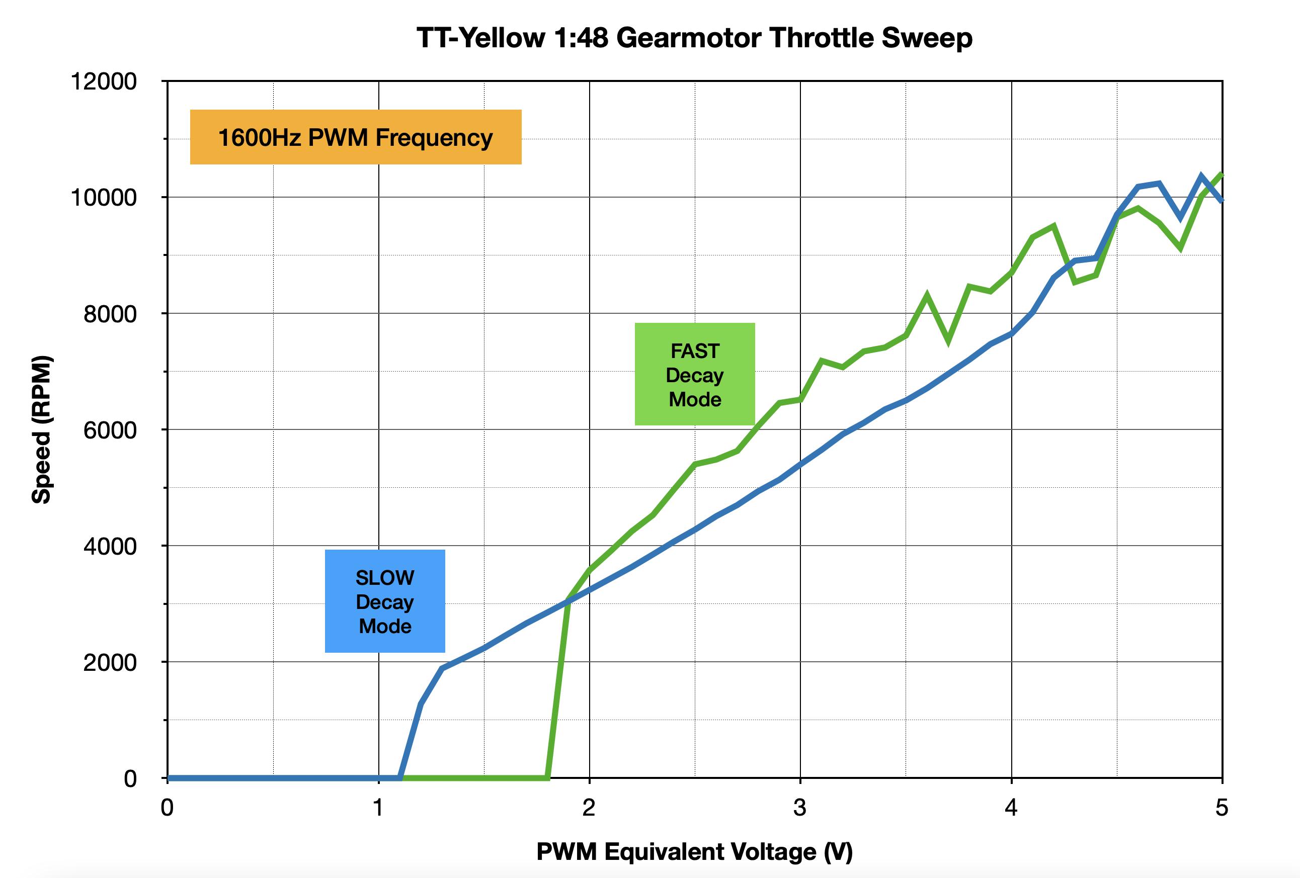 robotics___cnc_TT_Yellow_decay_mode_comparison.png