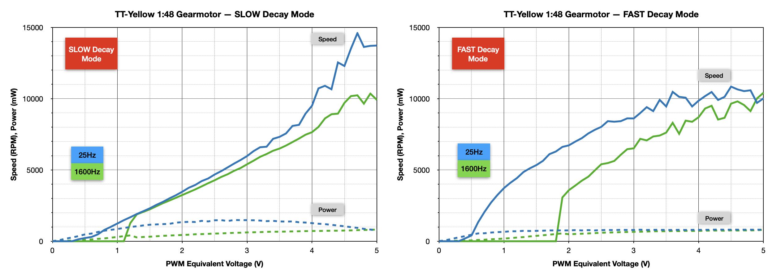 robotics___cnc_Yellow-TT_Throttle_Freq_Comparison.png