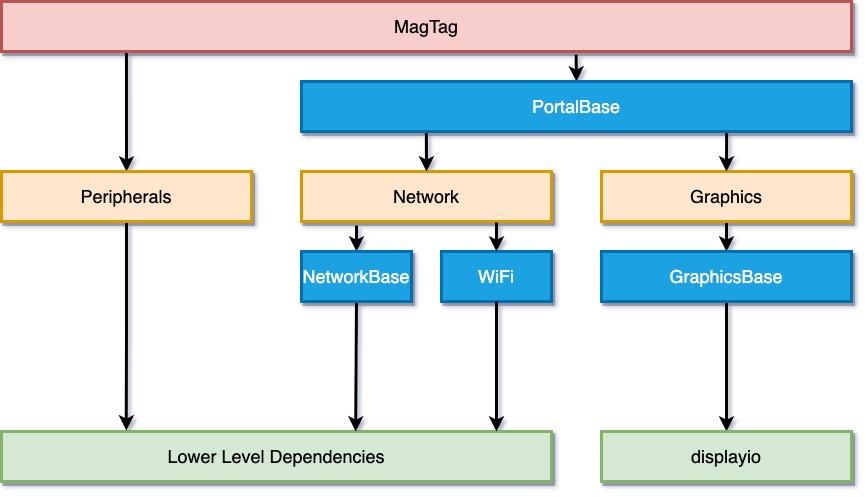 circuitpython_MagTag_Layout.jpg