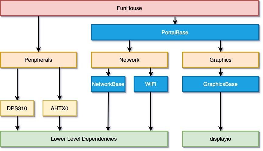 circuitpython_FunHouse_LAYOUT.jpg