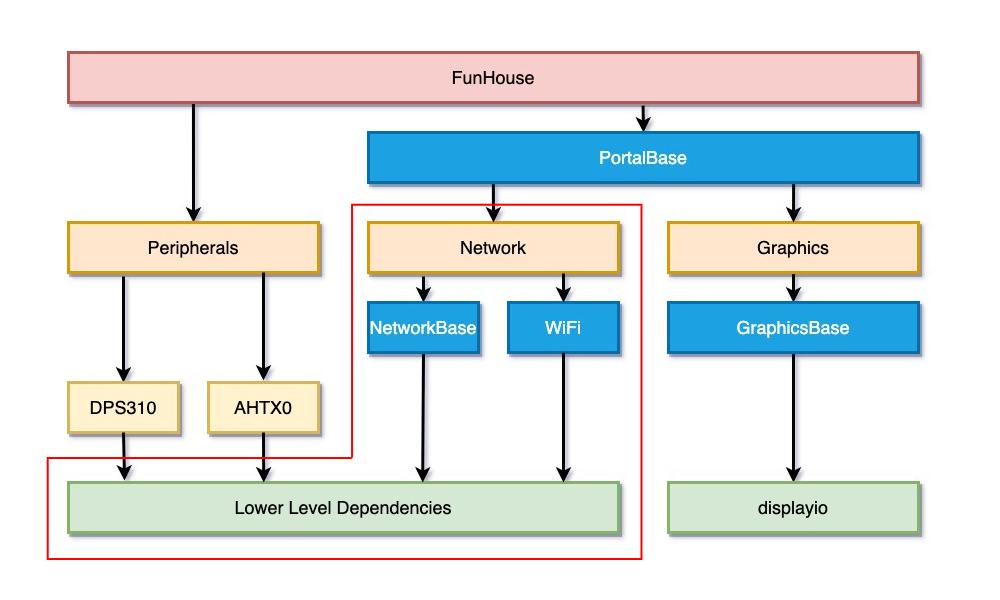 circuitpython_NetworkLayer.jpg