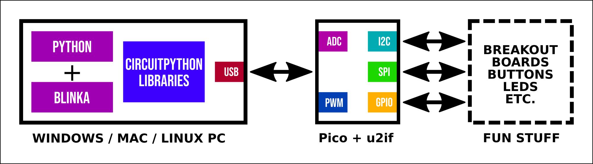sensors_interfaces.png