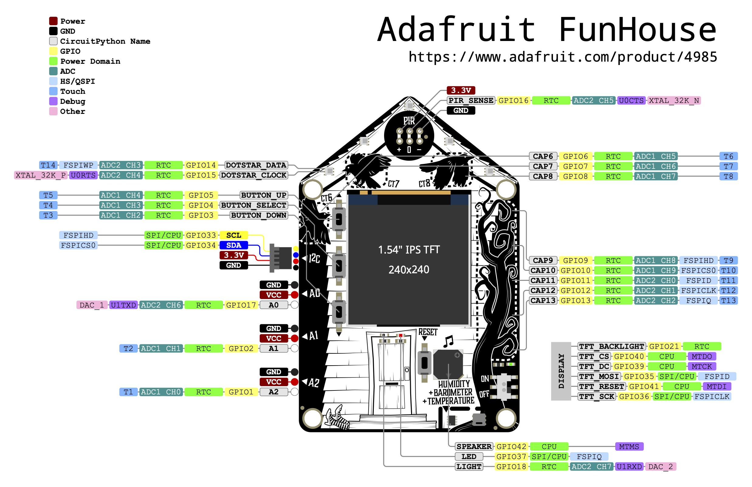 sensors_Adafruit_FunHouse_ESP32-S2_pinout.png