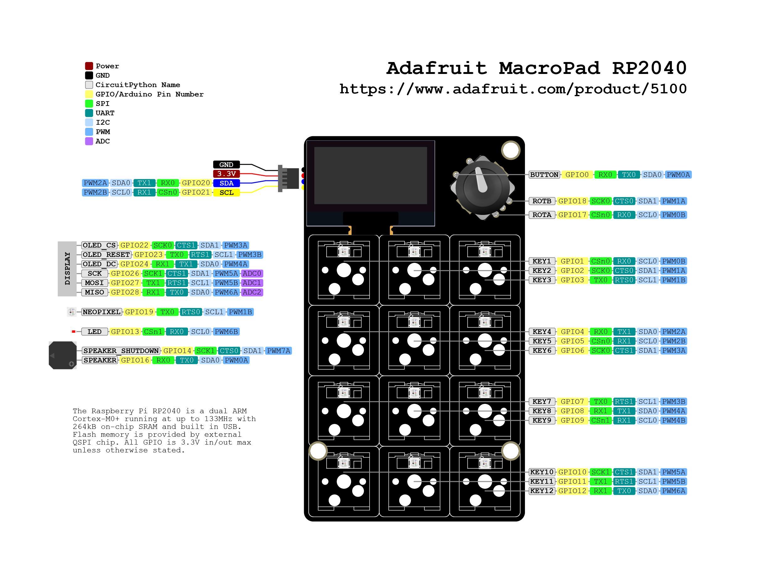 adafruit_products_Adafruit_MacroPad_RP2040_Pinout.png