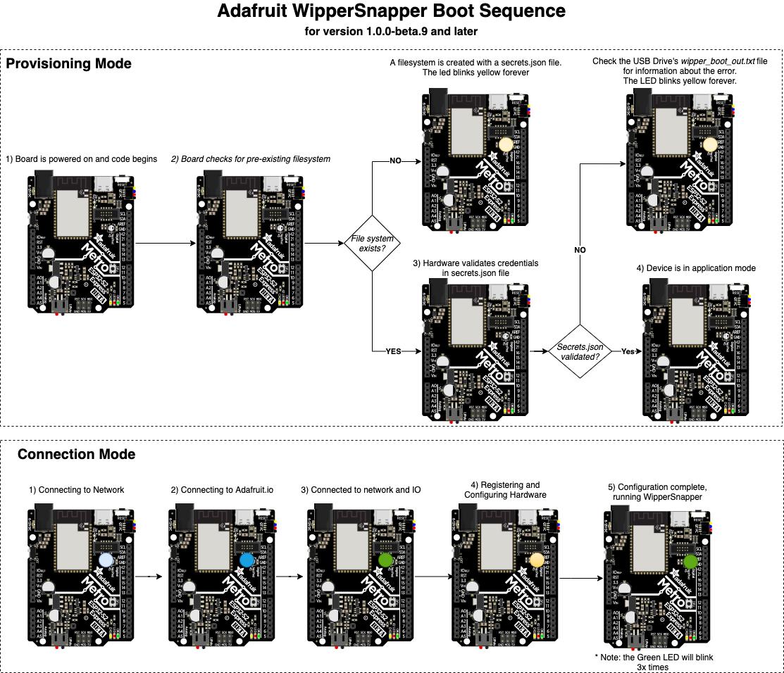 sensors_ledstates.drawio.png