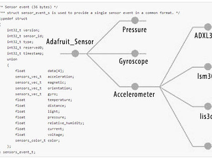 Introduction | Using the Adafruit Unified Sensor Driver