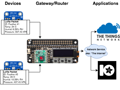 Overview | Feather + Raspberry Pi Weather Monitoring Network with