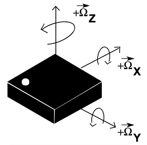 Comparing Gyroscope Datasheets