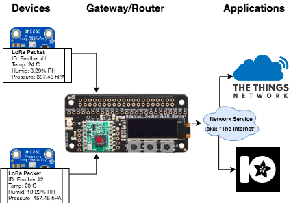 Feather + Raspberry Pi Weather Monitoring Network with LoRa or LoRaWAN